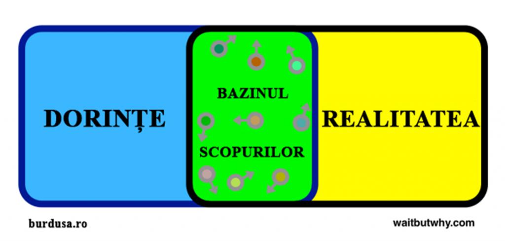 Bazinul Scopurilor