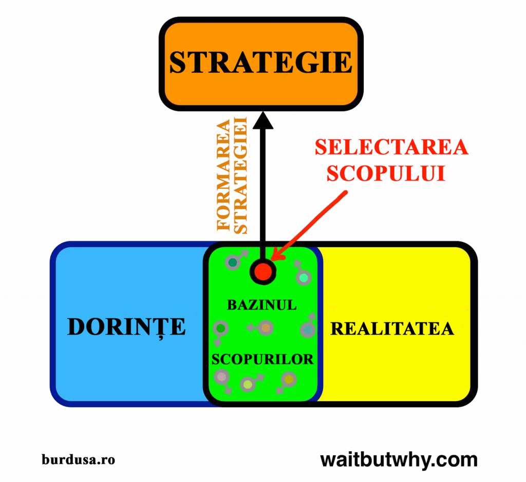 Cutia Strategiei
